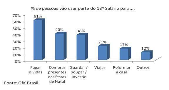 Brasileiros usarão 13º salário para pagar dívidas