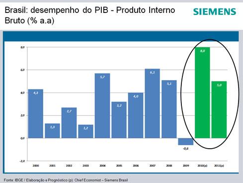 Perspectivas do crescimento econômico para 2011
