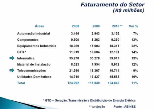 Faturamento do setor eletroeletrônico cresce 11%