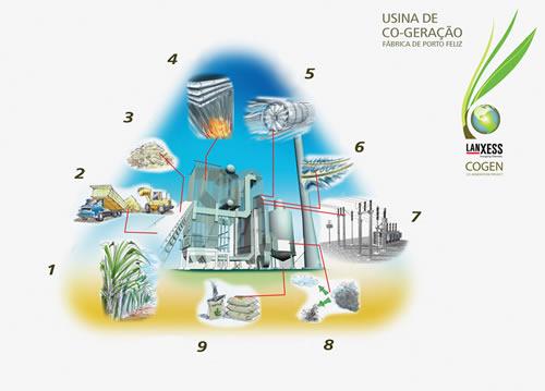 Lanxess produz energia própria em Porto Feliz