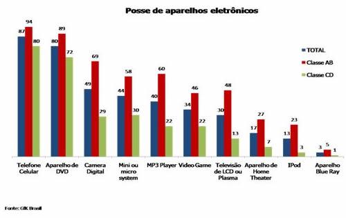 Celular é o eletrônico preferido dos brasileiros