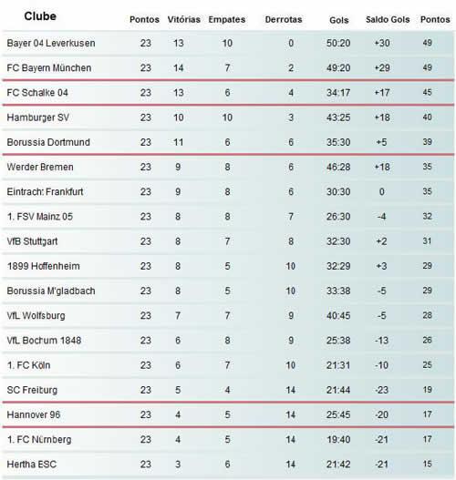 Bayer Leverkusen lidera Campeonato Alemão